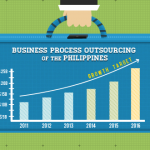 Philippine Outsourcing Sector Piles 18% Revenue Growth in 2012
