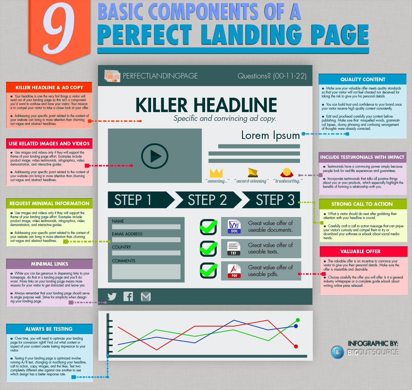 Basic Components of a Good Landing Page